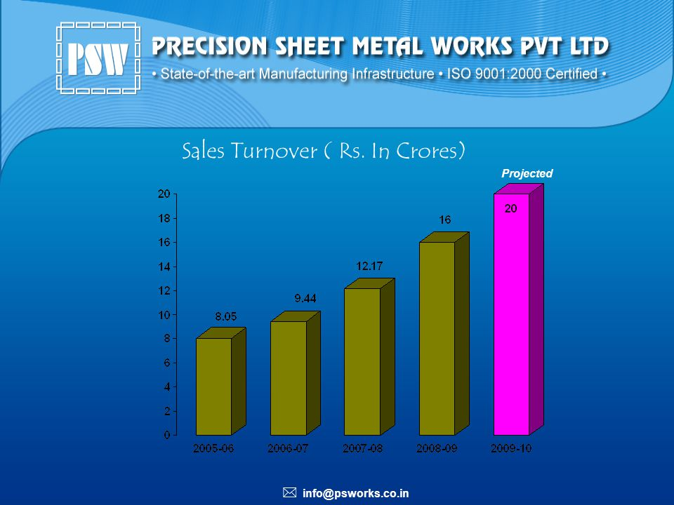 Sales Turnover ( Rs. In Crores)