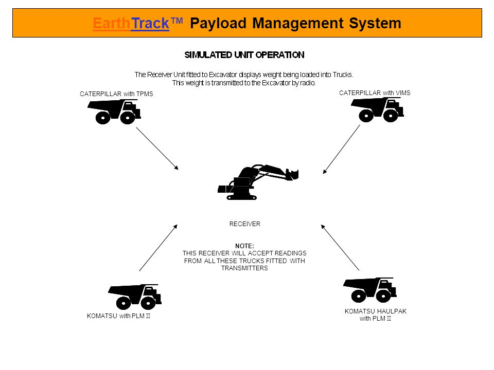 EarthTrack™ Payload Management System
