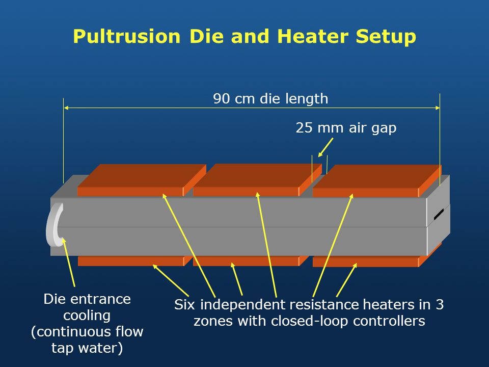 Pultrusion Die and Heater Setup