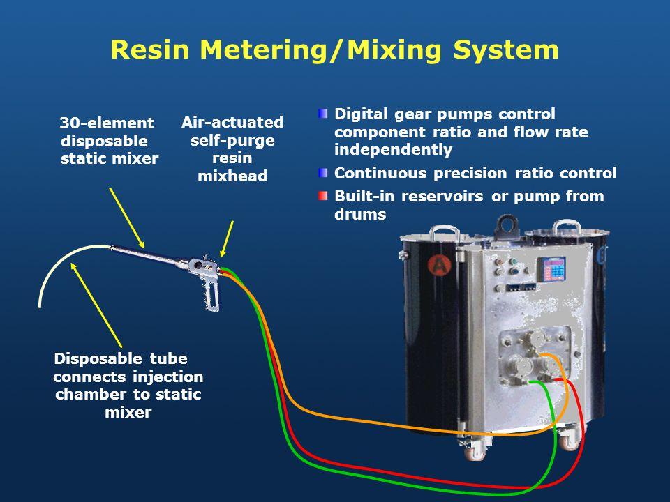 Resin Metering/Mixing System