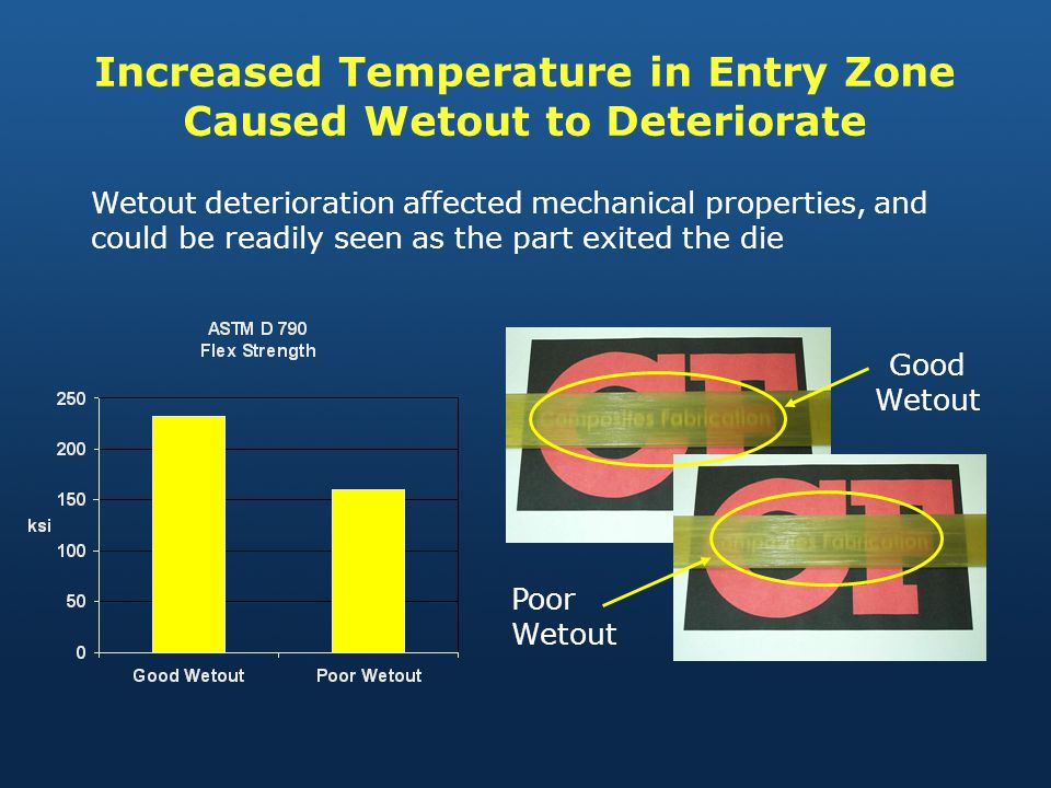 Increased Temperature in Entry Zone Caused Wetout to Deteriorate