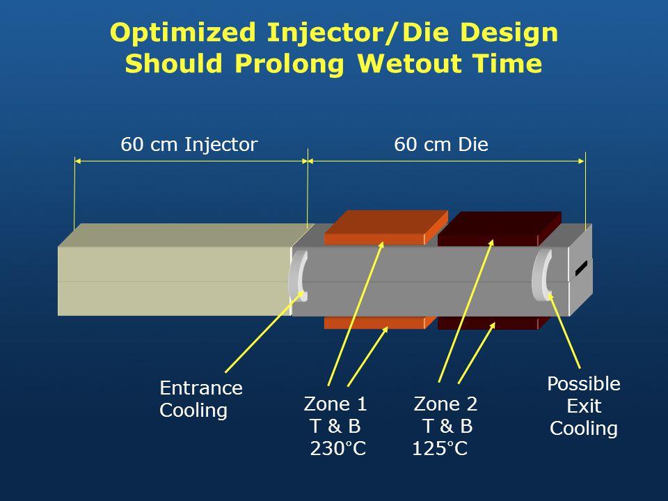 Optimized Injector/Die Design Should Prolong Wetout Time