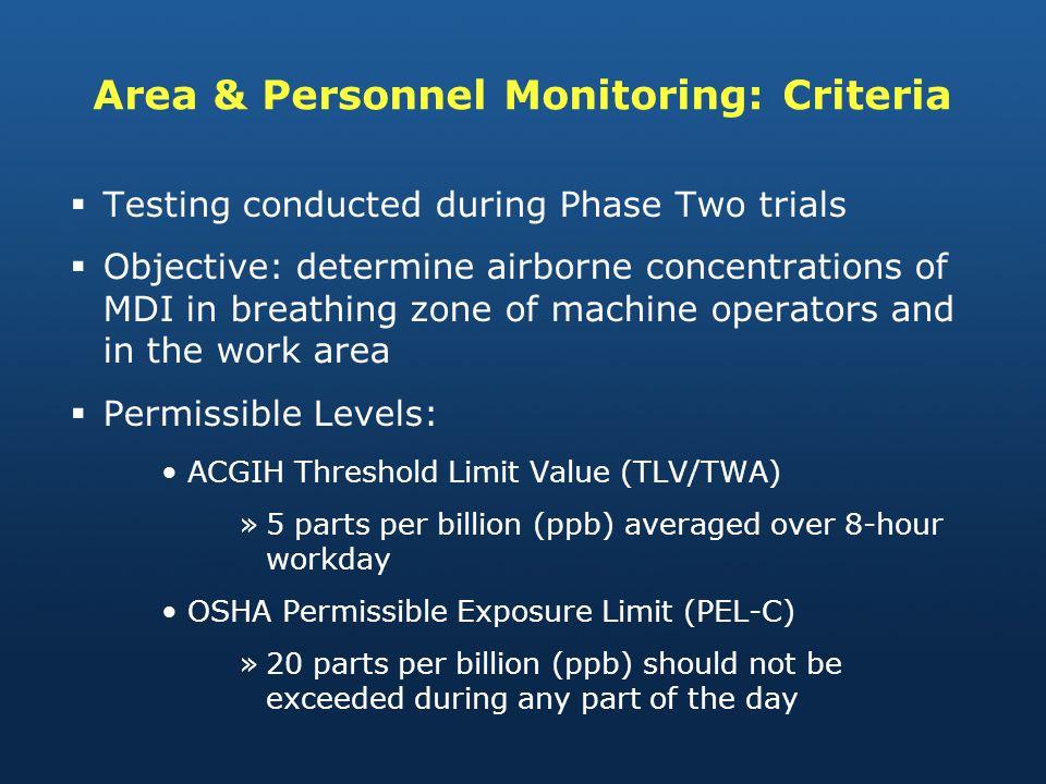 Area & Personnel Monitoring: Criteria