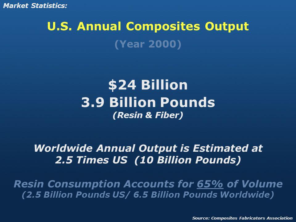 U.S. Annual Composites Output