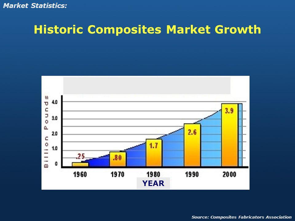 Historic Composites Market Growth
