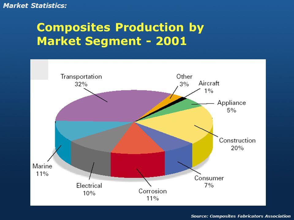 Composites Production by Market Segment - 2001