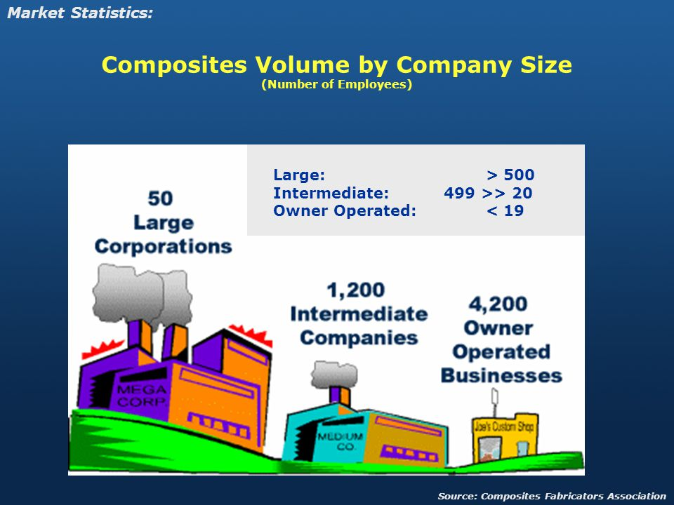 Composites Volume by Company Size (Number of Employees)