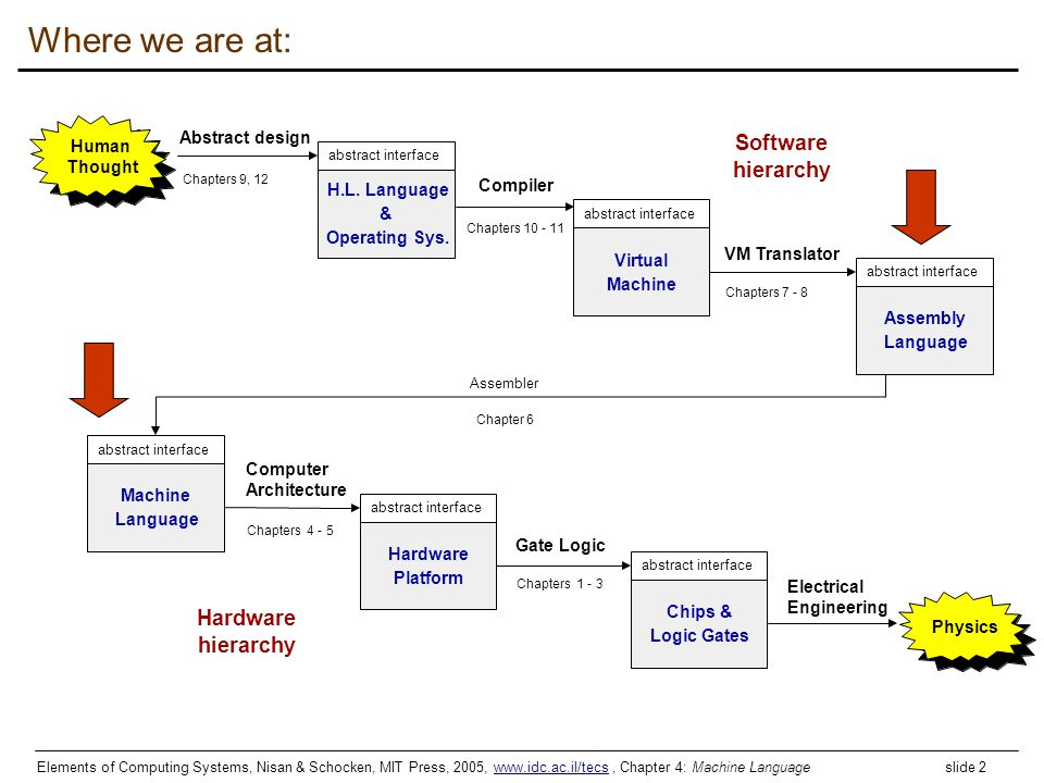 Where we are at: Software hierarchy Hardware Abstract design Human