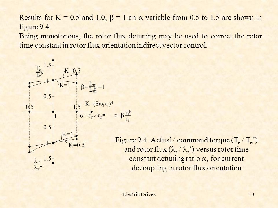 Results for K = 0. 5 and 1. 0, b = 1 an a variable from 0. 5 to 1