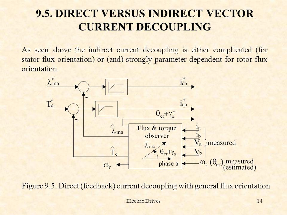 9.5. DIRECT VERSUS INDIRECT VECTOR CURRENT DECOUPLING