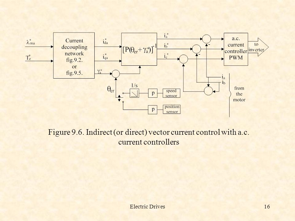 Figure 9. 6. Indirect (or direct) vector current control with a. c