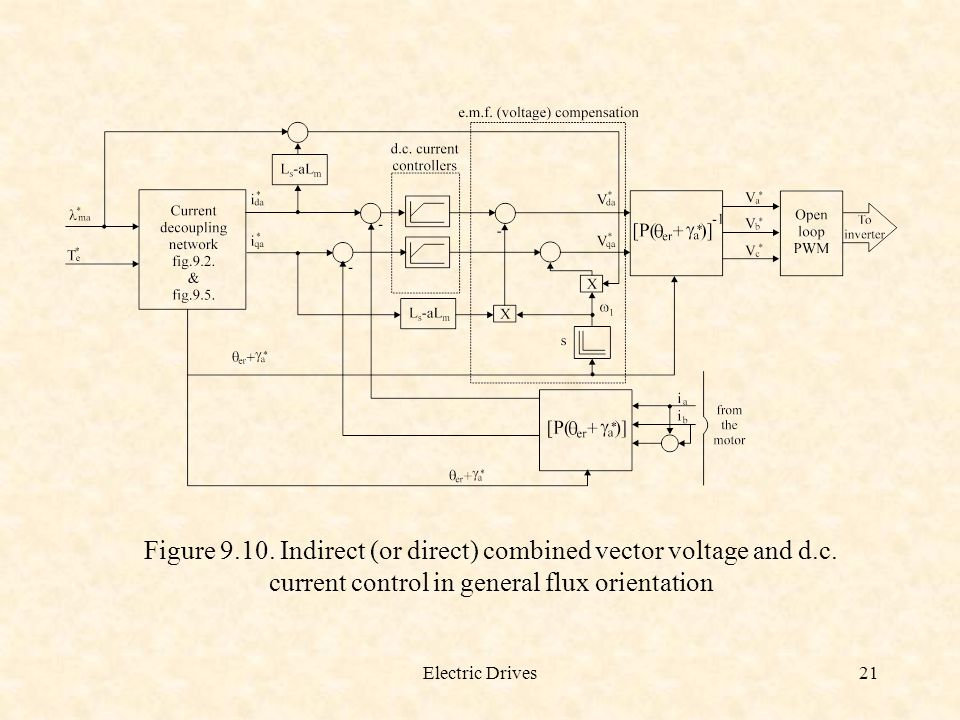Figure 9. 10. Indirect (or direct) combined vector voltage and d. c