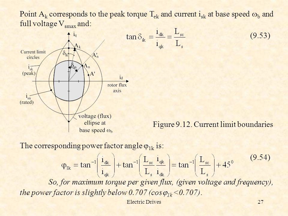 Figure 9.12. Current limit boundaries