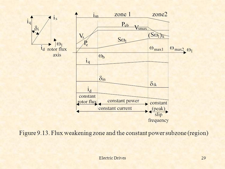 Figure 9.13. Flux weakening zone and the constant power subzone (region)