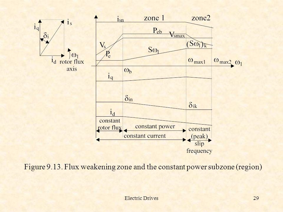 Figure 9.13. Flux weakening zone and the constant power subzone (region)