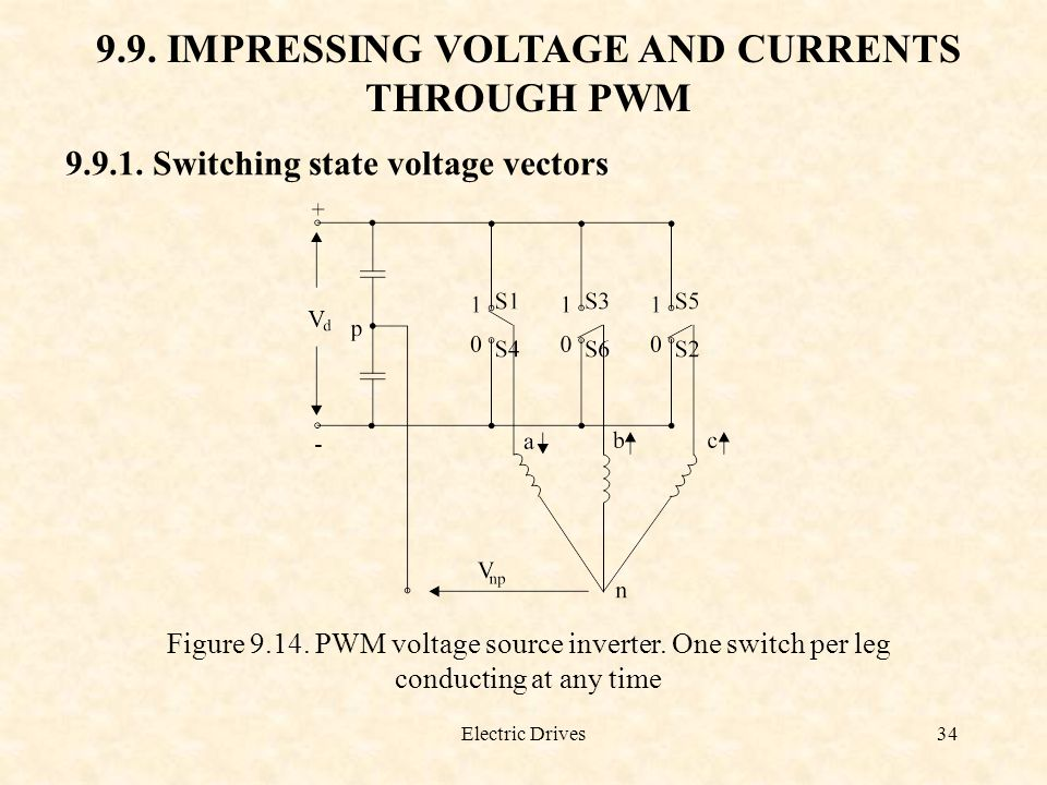 9.9. IMPRESSING VOLTAGE AND CURRENTS THROUGH PWM