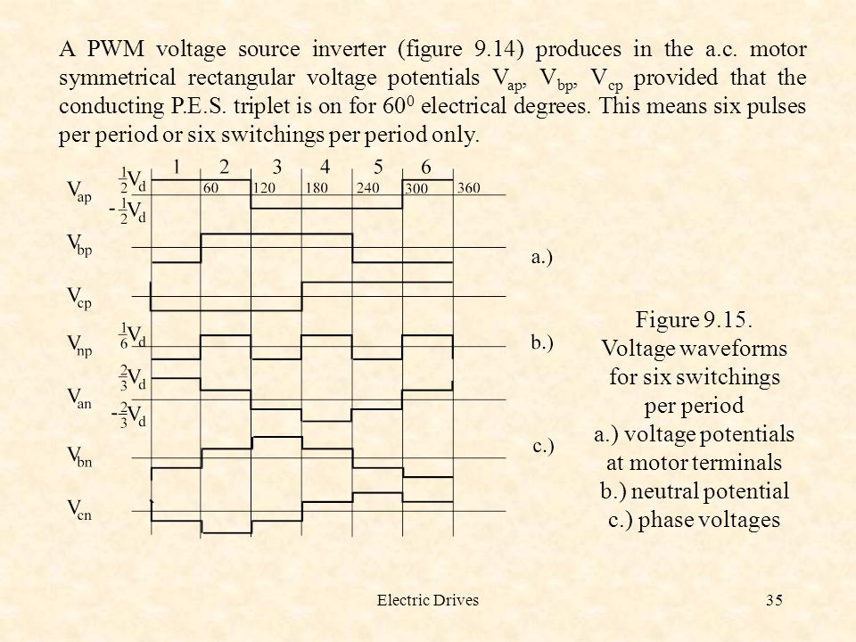 Voltage waveforms for six switchings per period