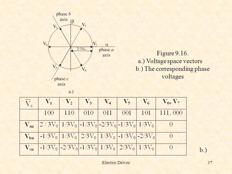 a.) Voltage space vectors b.) The corresponding phase voltages
