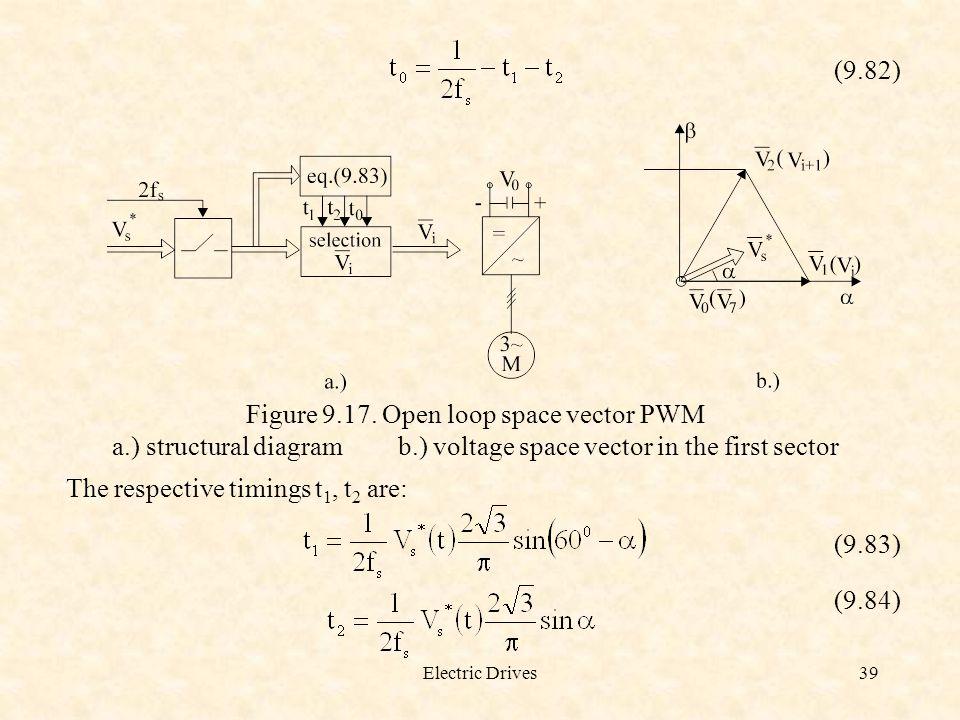 Figure 9.17. Open loop space vector PWM