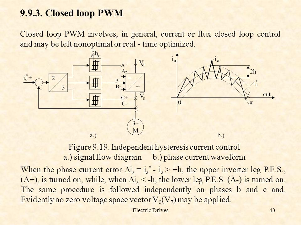 9.9.3. Closed loop PWM Closed loop PWM involves, in general, current or flux closed loop control and may be left nonoptimal or real - time optimized.