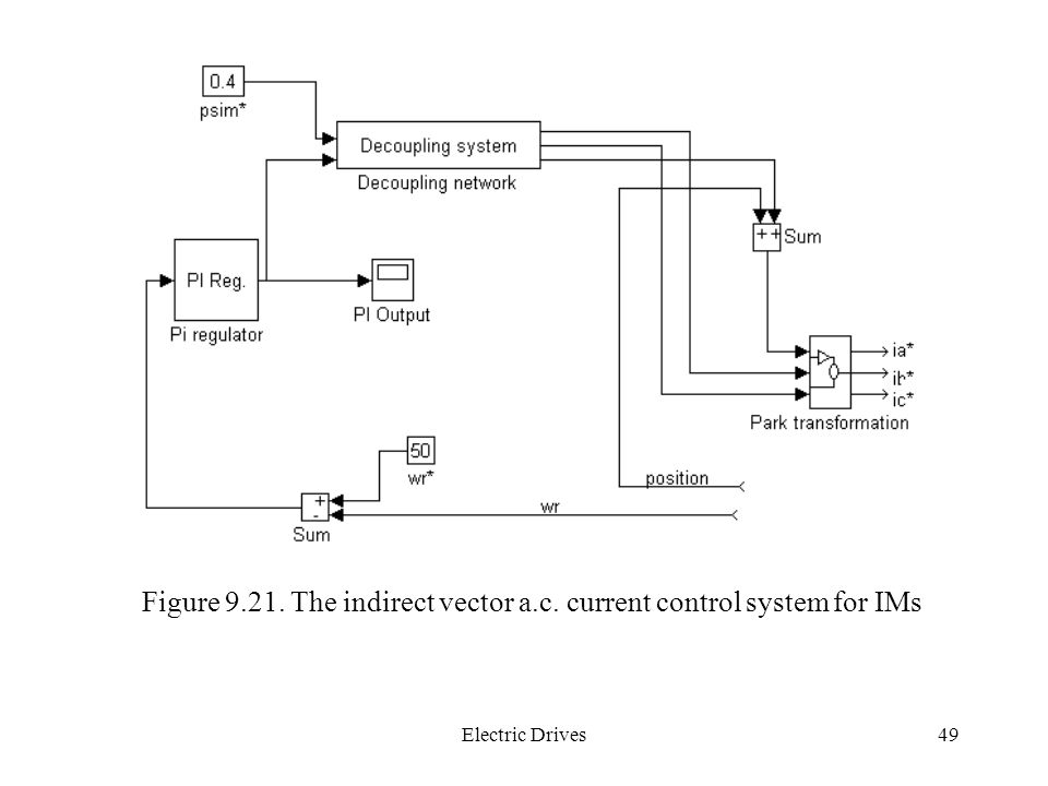 Figure 9.21. The indirect vector a.c. current control system for IMs