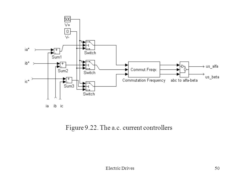 Figure 9.22. The a.c. current controllers