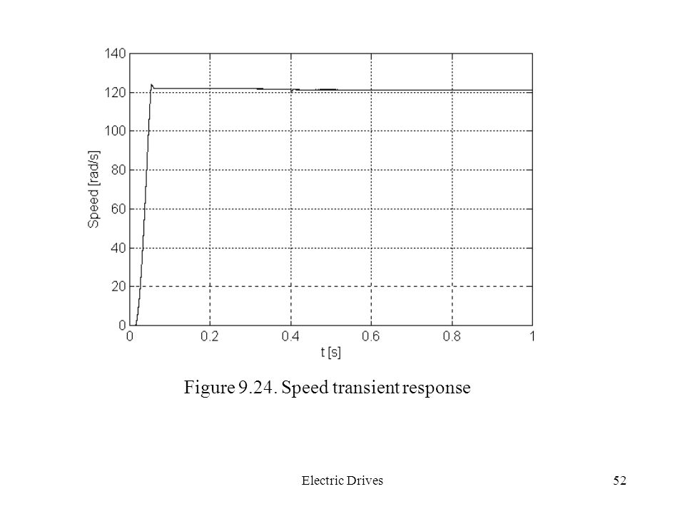 Figure 9.24. Speed transient response