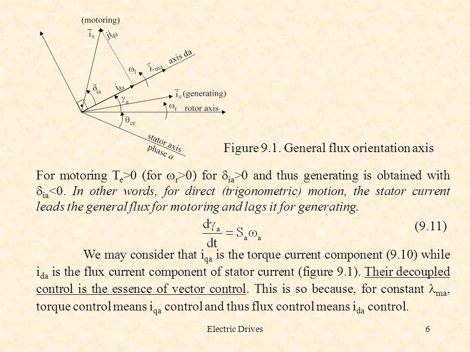 Figure 9.1. General flux orientation axis