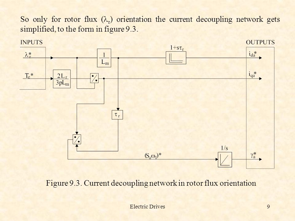 Figure 9.3. Current decoupling network in rotor flux orientation