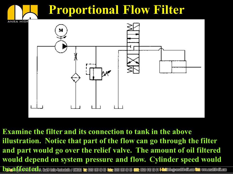 Proportional Flow Filter