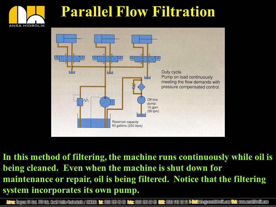 Parallel Flow Filtration