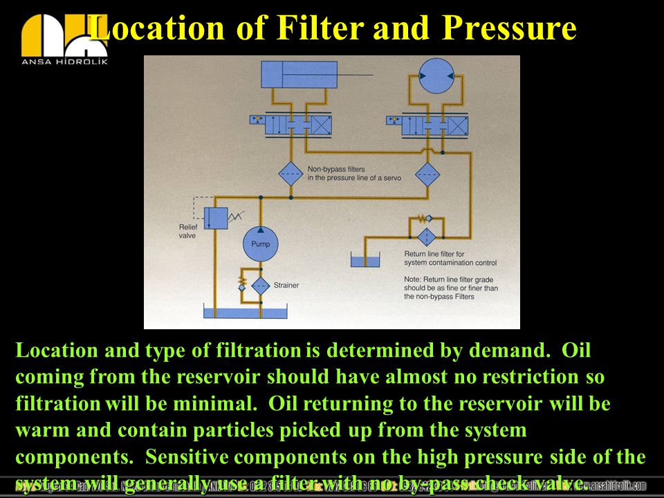 Location of Filter and Pressure
