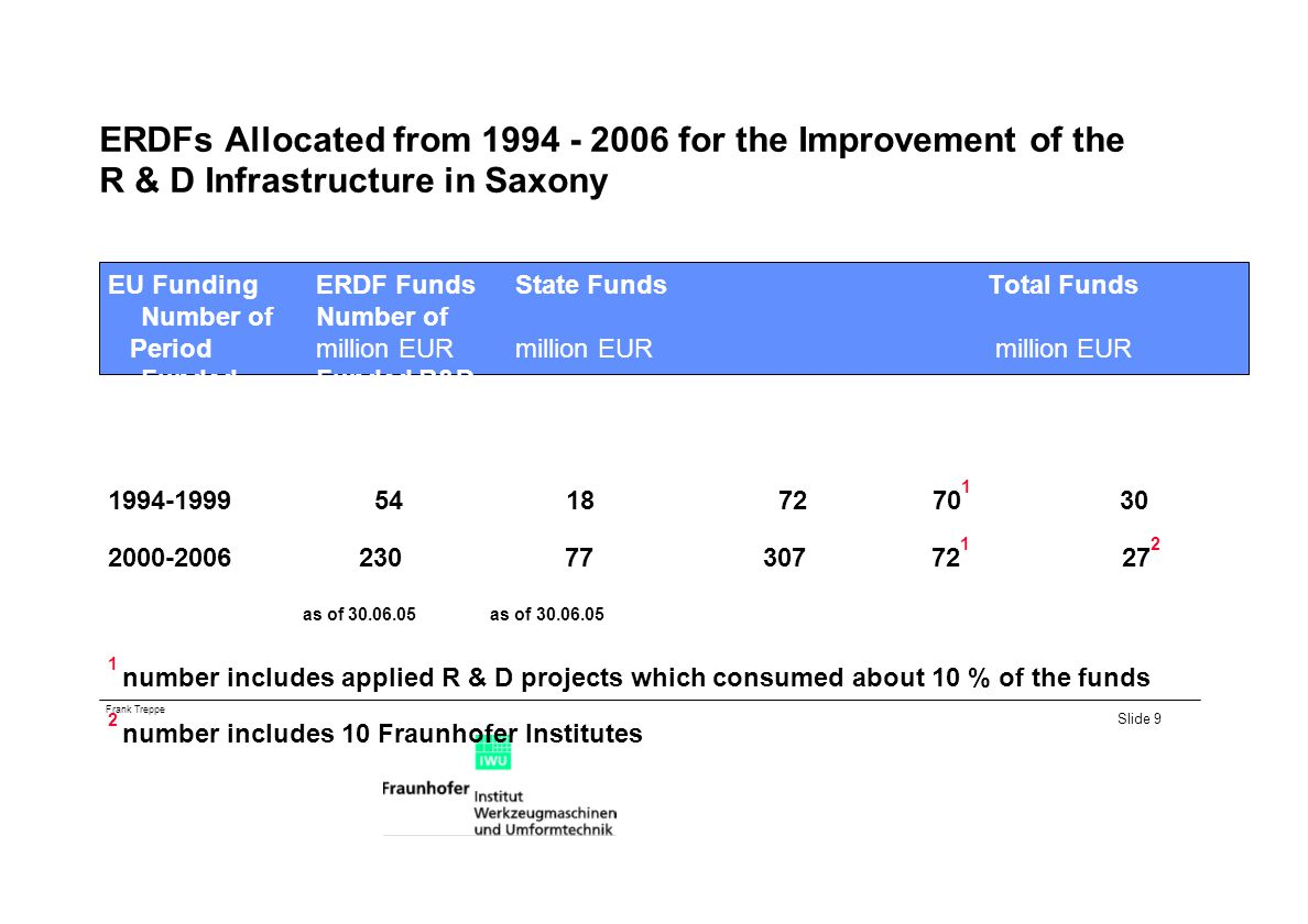 ERDFs Allocated from 1994 - 2006 for the Improvement of the R & D Infrastructure in Saxony