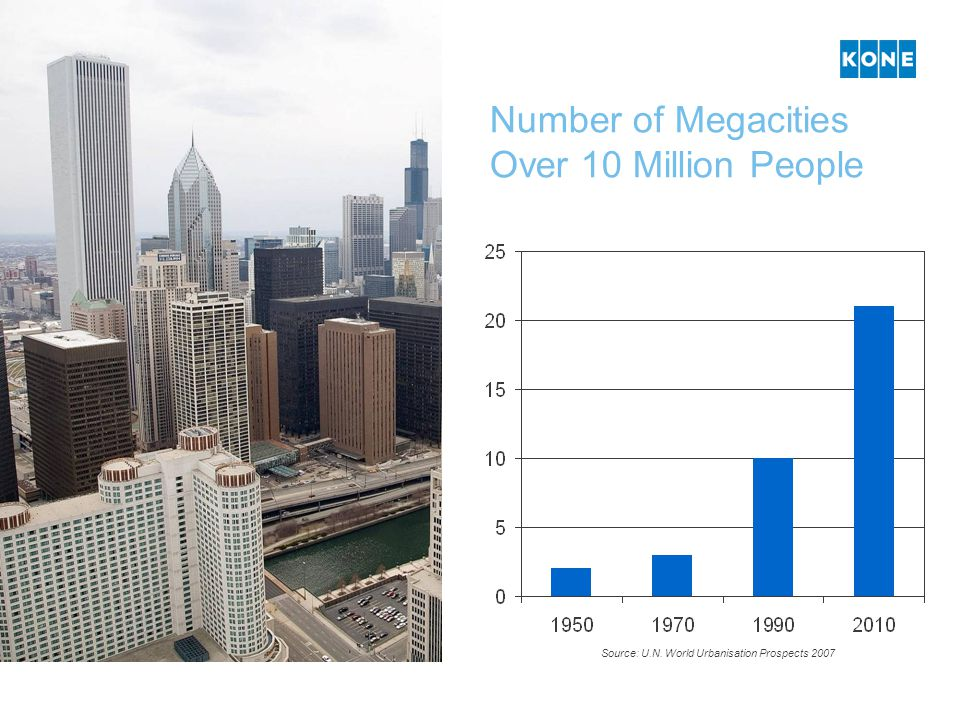 Number of Megacities Over 10 Million People