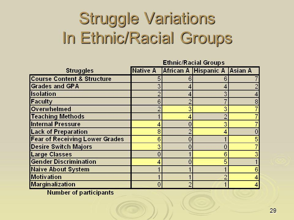 Struggle Variations In Ethnic/Racial Groups