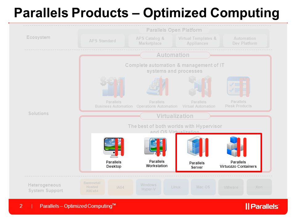 Parallels Products – Optimized Computing