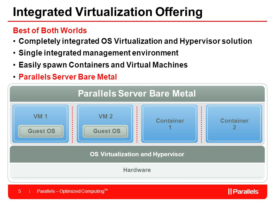Integrated Virtualization Offering
