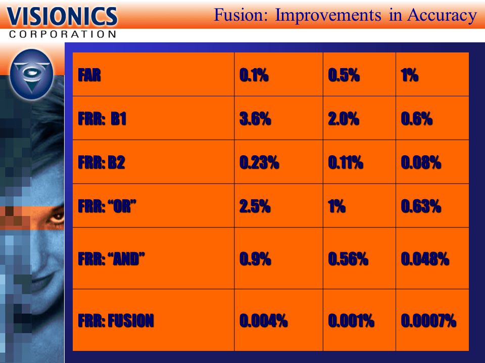 Fusion: Improvements in Accuracy