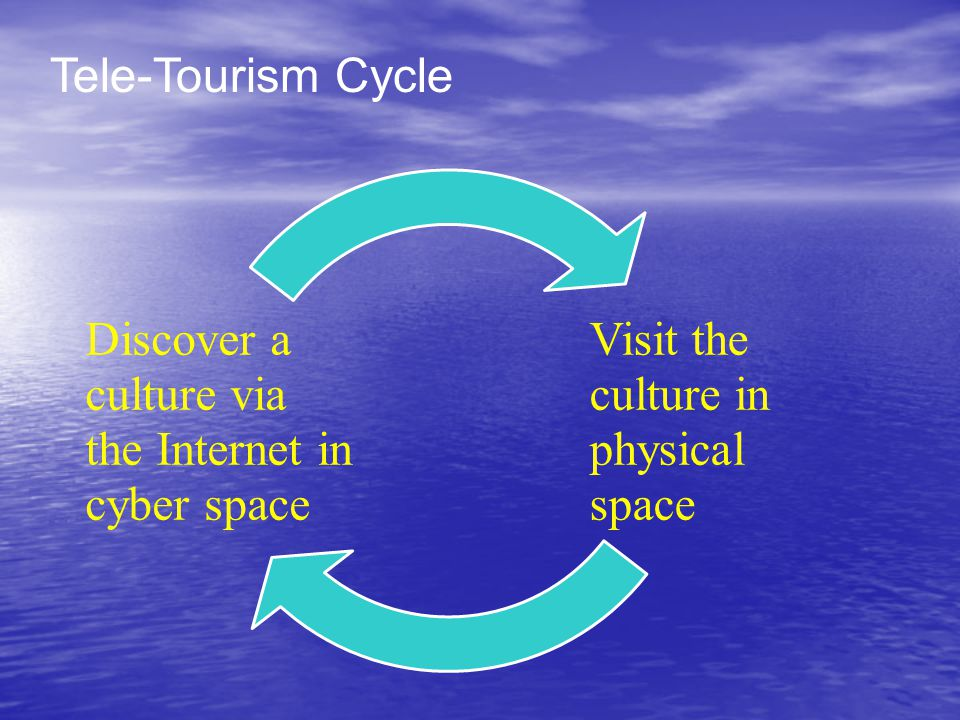 Tele-Tourism Cycle Visit the culture in physical space