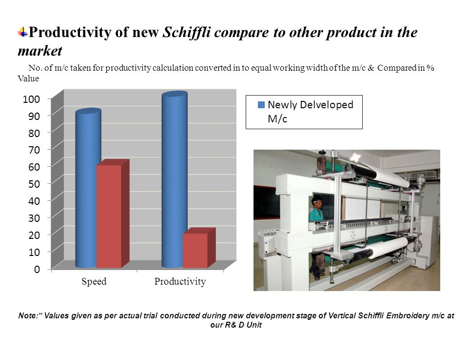 Productivity of new Schiffli compare to other product in the market