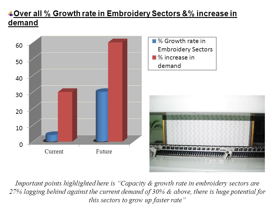 Over all % Growth rate in Embroidery Sectors &% increase in demand