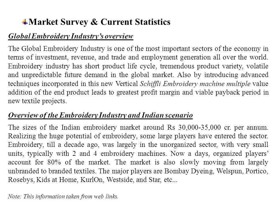 Market Survey & Current Statistics