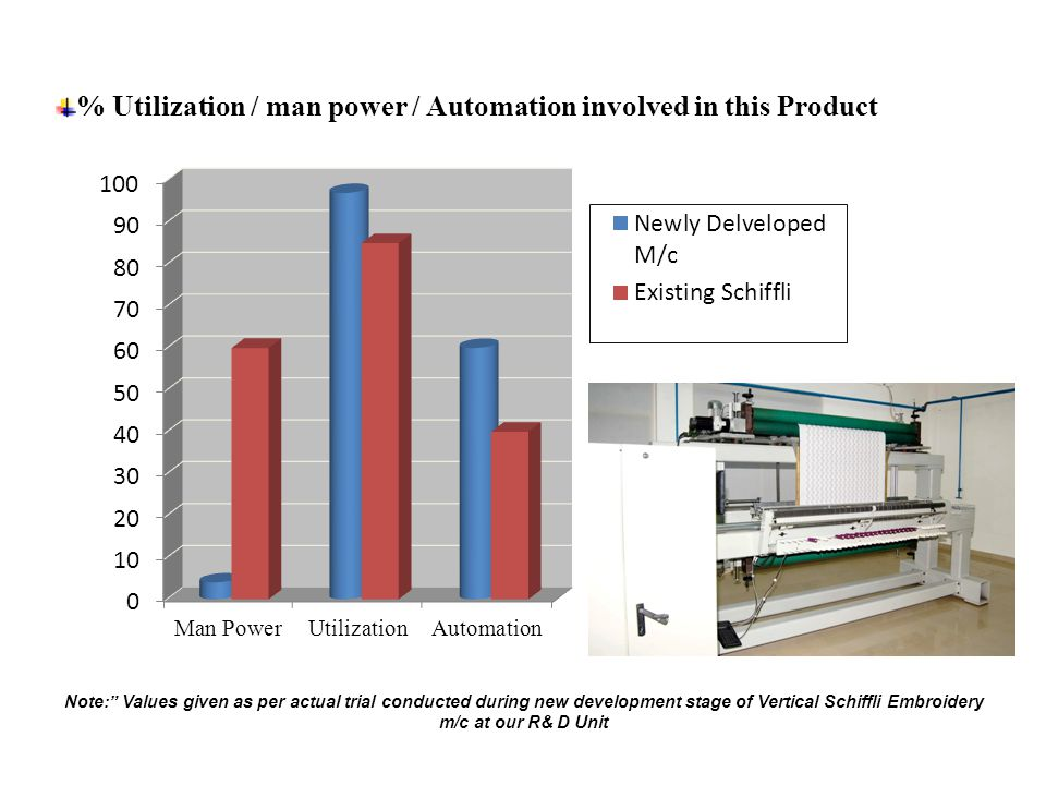 % Utilization / man power / Automation involved in this Product