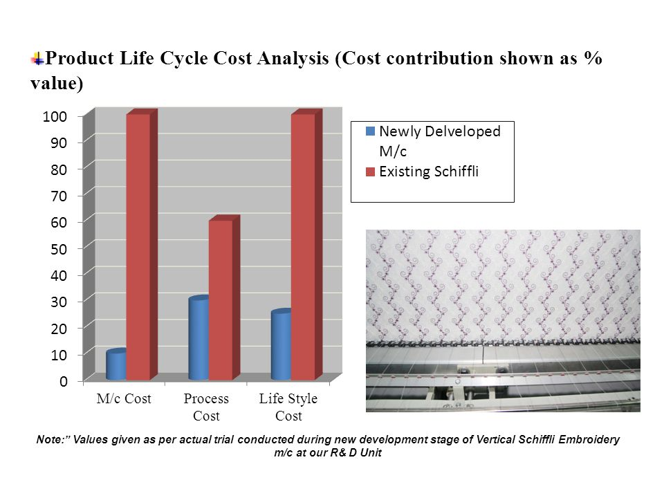 Product Life Cycle Cost Analysis (Cost contribution shown as % value)