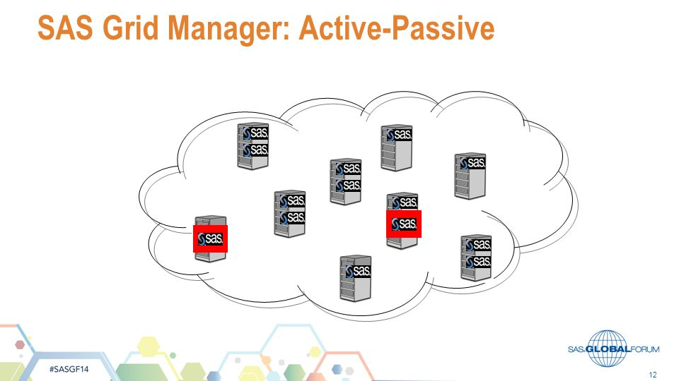 SAS Grid Manager: Active-Passive