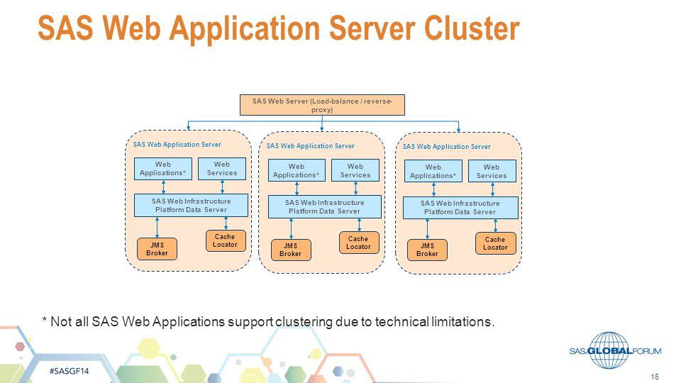 SAS Web Application Server Cluster