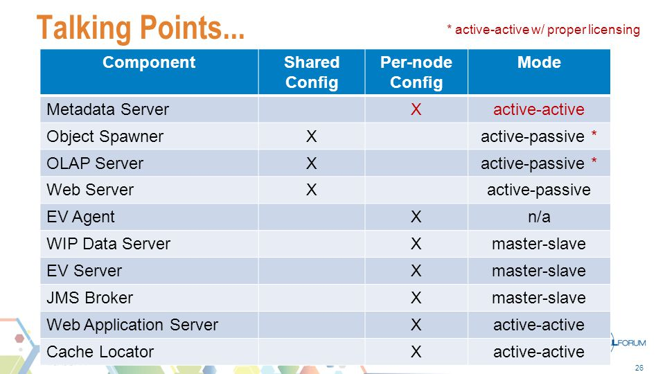 Talking Points... Component Shared Config Per-node Config Mode