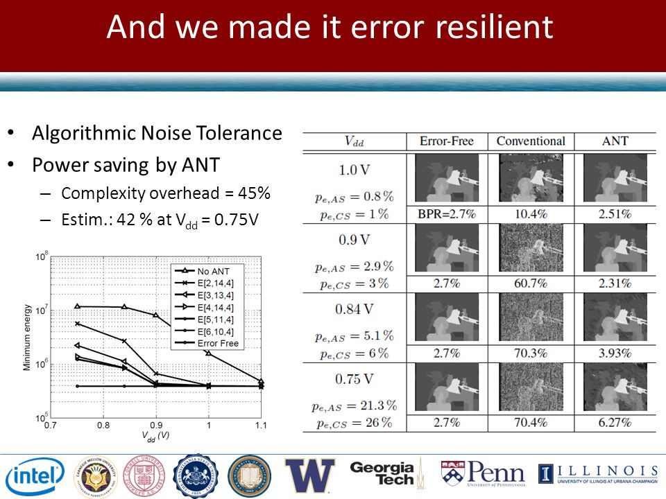 Error Resilient MRF Inference via ANT