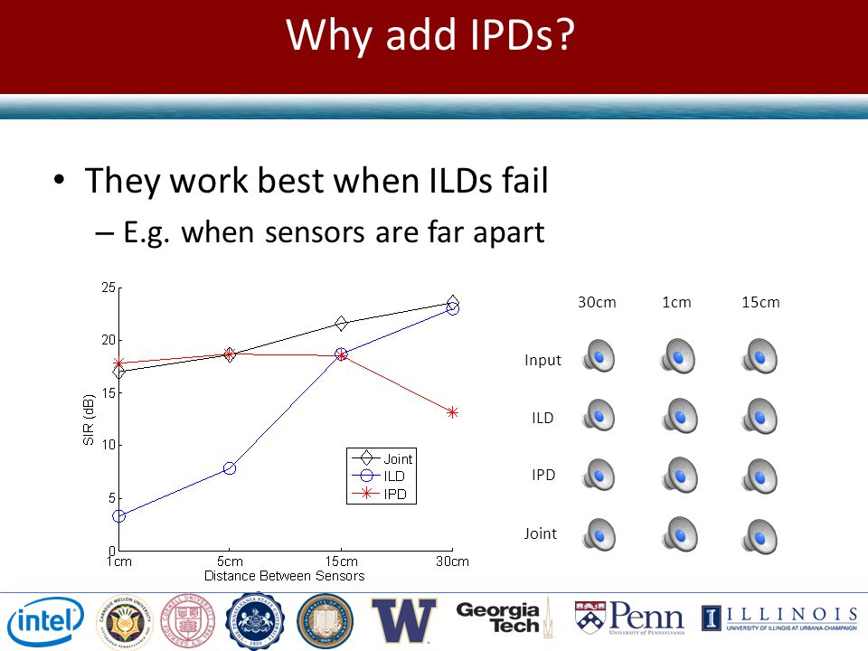Why add IPDs They work best when ILDs fail