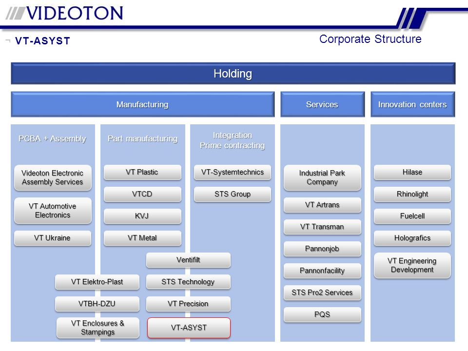 Corporate Structure Holding ¬ VT-ASYST Manufacturing Services
